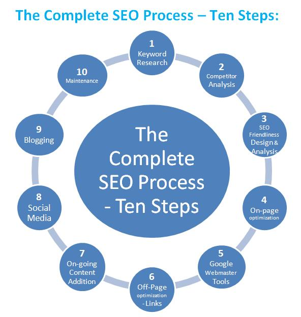 San Jose SEO Company SEO San Jose Complete SEO Process