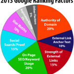 google-ranking-factors-2013
