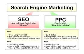 SEO Versus SEM - SEO Versus PPC - Search Engine Optimization Versus Pay Per Click Marketing