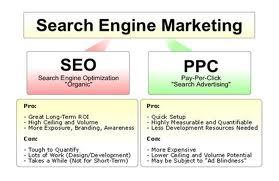 SEO Versus SEM - SEO Versus PPC - Search Engine Optimization Versus Pay Per Click Marketing