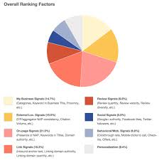Google Maps Local Listing Ranking Factors